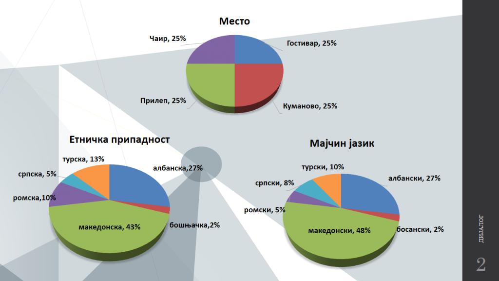 место, етничка припадост и мајчин јазик